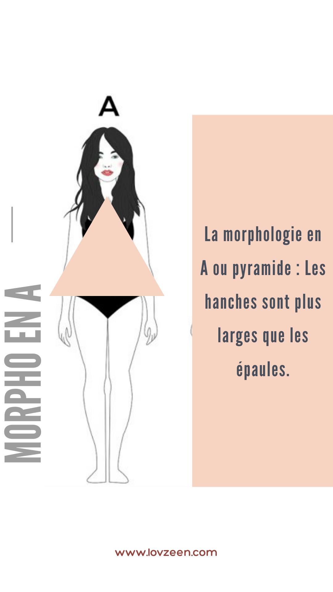 Morphologie triangle