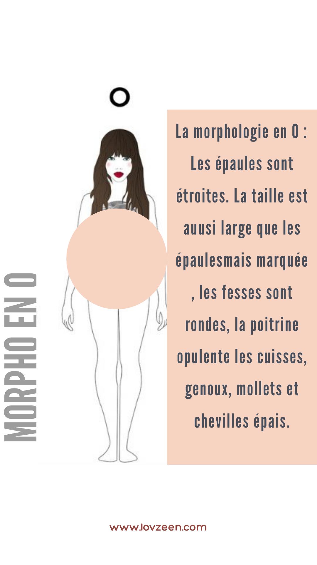 morphologie en 0